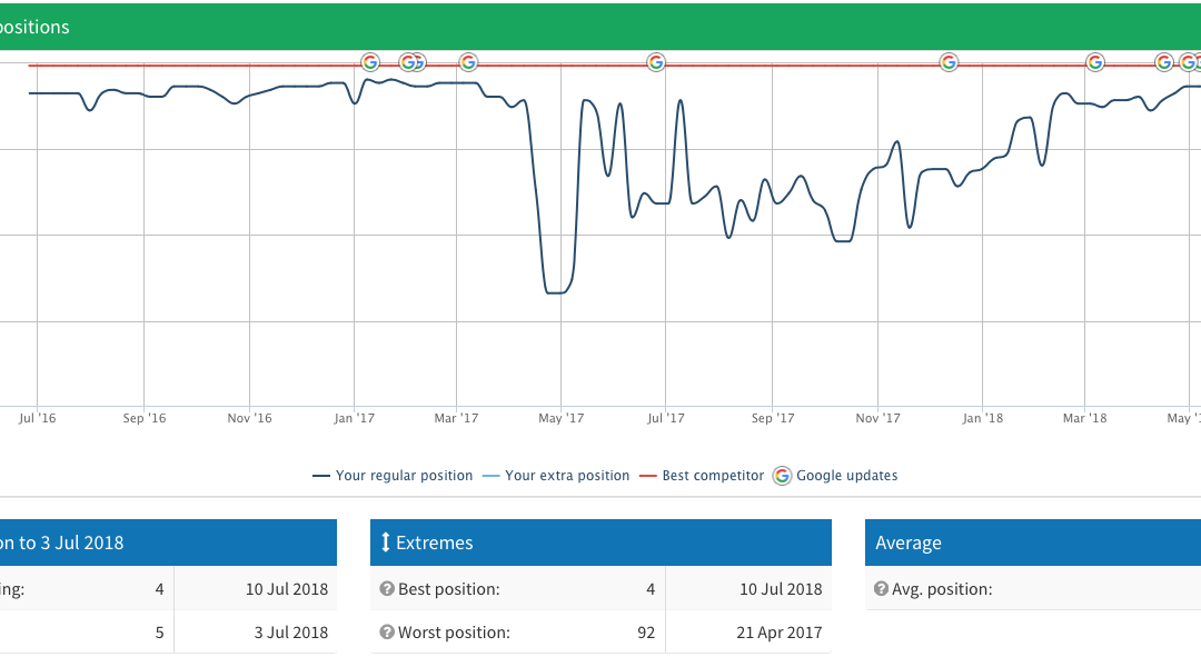 SEO Case Study – Penalty Recovery